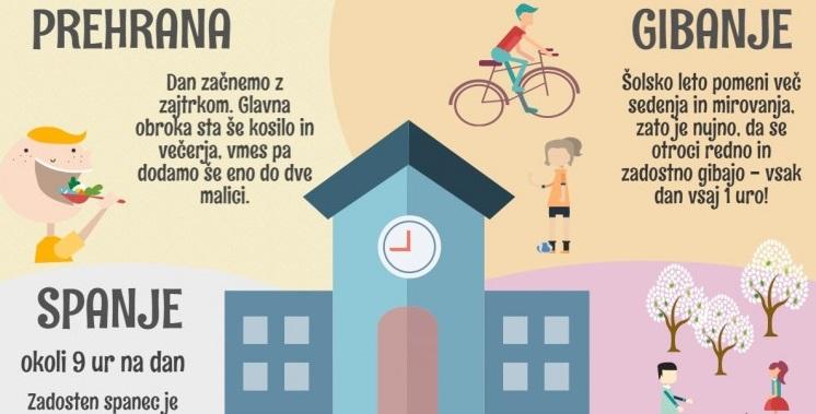 Infografika: Novo šolsko leto, nove zdrave navade!